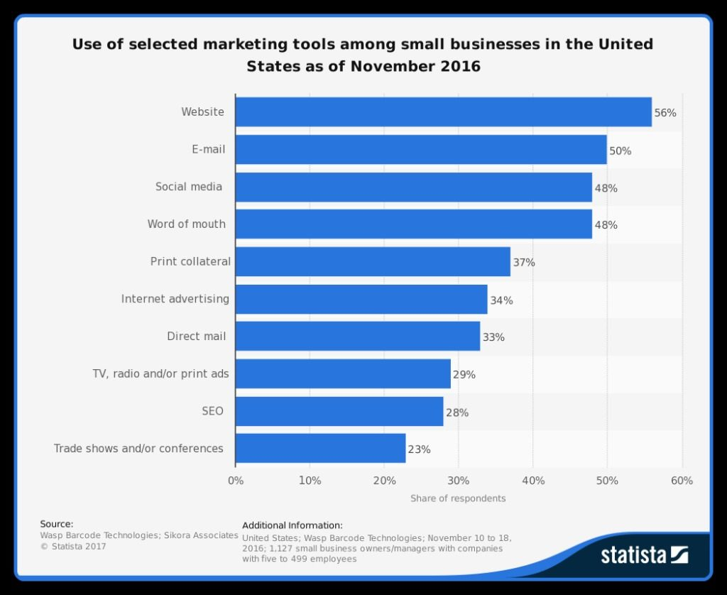 Small Business Top Marketing Tools 2016 image