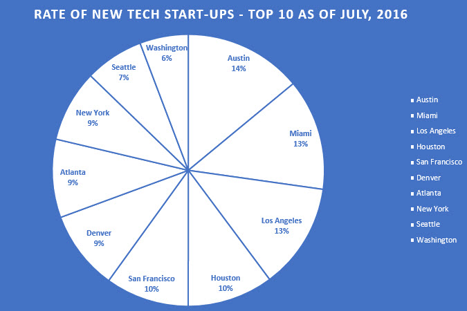 New Tech Start-Ups US July 2016 image